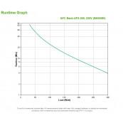 UPS APC BK500EI, 500VA / 300W, 230 V, Baterie Noua Second Hand Retelistica